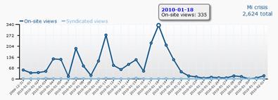 Evolución de las visitas del post Mi Crisis durante el concurso