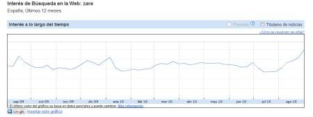 """Búsquedas del término """"Zara"""" en 2010. Fuente: Google Trends"""